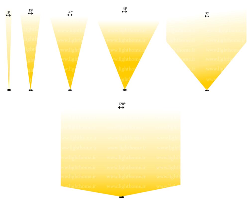 انواع لنز نورپردازی نمای ساختمان - نورپردازی نمای ساختمان با پروژکتور ال ای دی دست ساز - نورپردازی نما با پروژکتور دست ساز