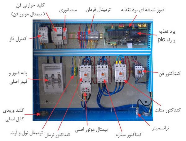 تجهیزات تابلوهای برق - تابلوهای برق ساختمانی