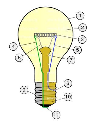اجزای لامپ رشته ای - انواع لامپ رشته ای - لامپ التهابی