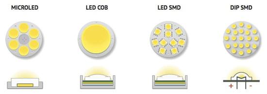انواع پنل های SMD و COB زاک