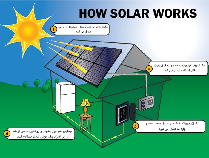 پکیج خورشیدی تولید برق منفصل از شبکه