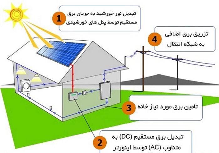 پکیج خورشیدی برق متصل به شبکه