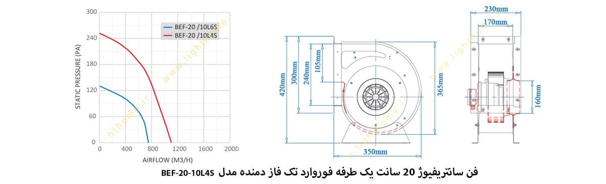 فن سانتریفیوژ 20 سانت یک طرفه فوروارد تک فاز دمنده مدل BEF-20-10L4S