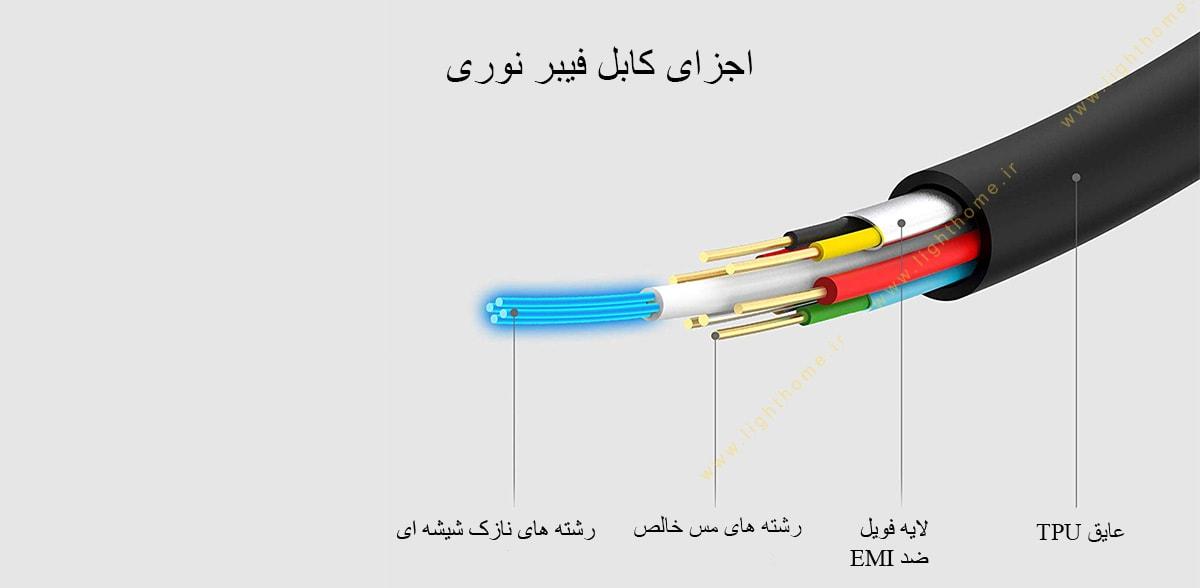 اجزای کابل فیبر نوری
