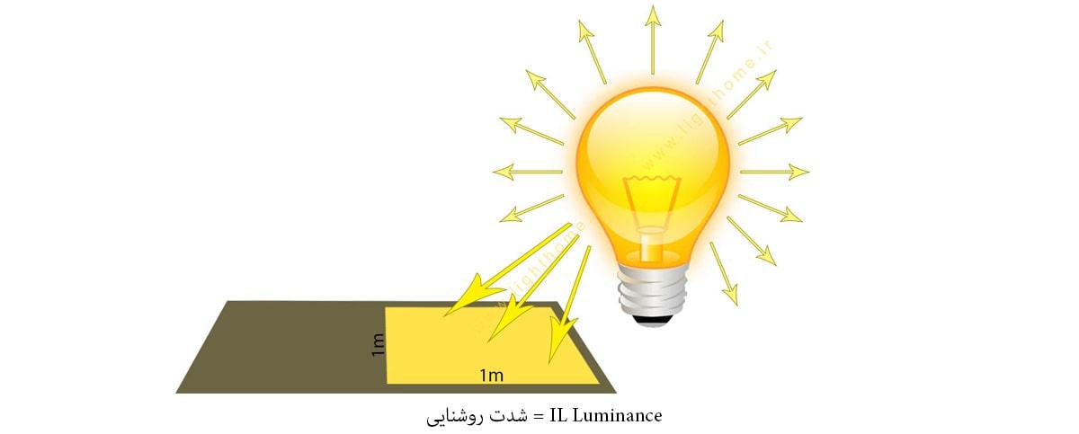 شدت روشنایی در نورپردازی