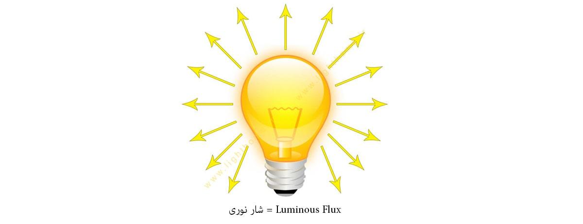 شار نوری در نورپردازی