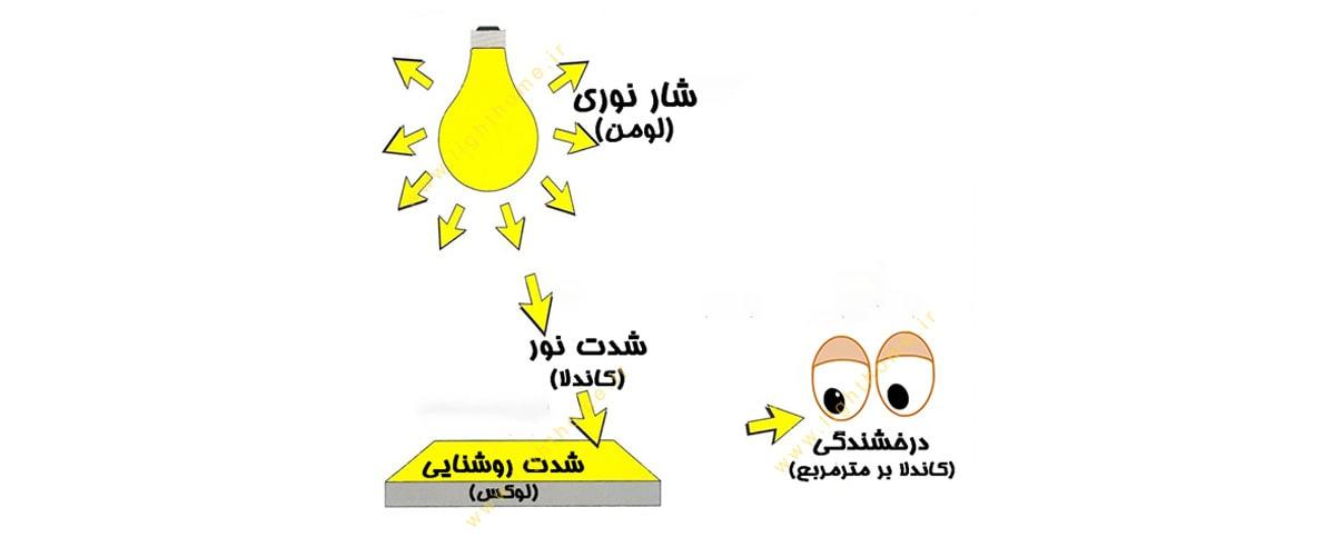 معرفی کمیت های روشنایی