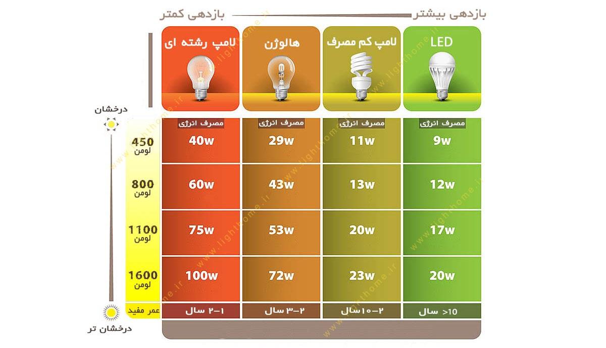 شار نوری در انواع لامپ