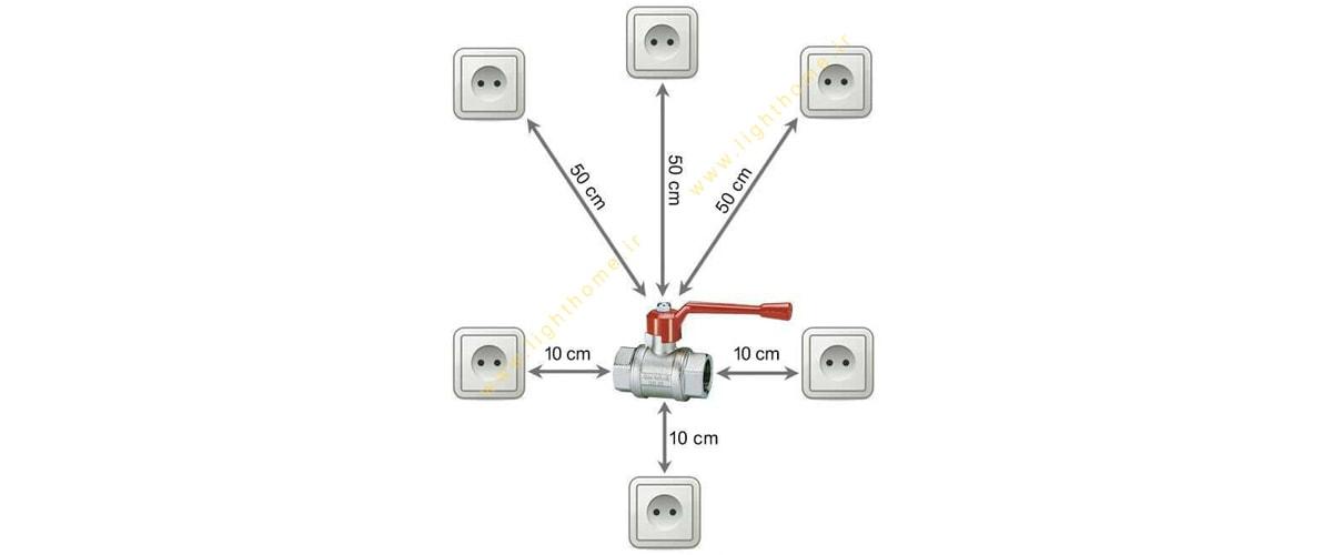 استانداردهای نصب کلید و پریز
