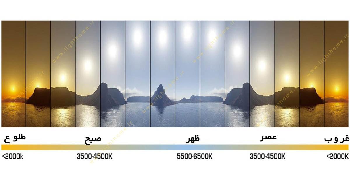 نقش روشنایی در سلامت بدن